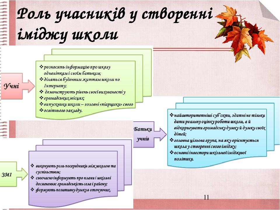Роль учасників у створенні іміджу школи