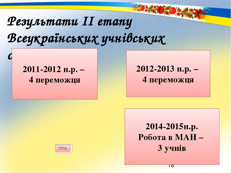 Результати ІІ етапу Всеукраїнських учнівських олімпіад 2011-2012 н.р. – 4 переможця 2012-2013 н.р. – 4 переможця 2014-2015н.р. Робота в МАН – 3 учнів