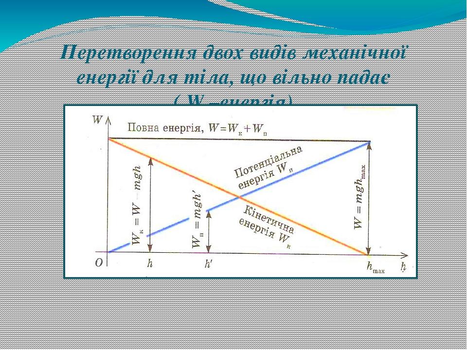 Перетворення двох видів механічної енергії для тіла, що вільно падає ( W –енергія)