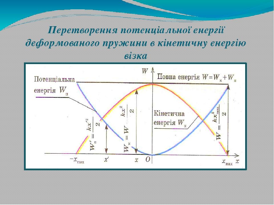Перетворення потенціальної енергії деформованого пружини в кінетичну енергію візка