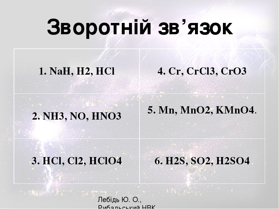 Лебідь Ю. О., Рибальський НВК Зворотній зв'язок 1.NaH, H2,HCl 4.Cr, CrCl3, CrO3 2. NH3, NO, HNO3 5.Mn, MnO2, KMnO4. 3.HCl, Cl2, HClO4 6. H2S, SO2, ...