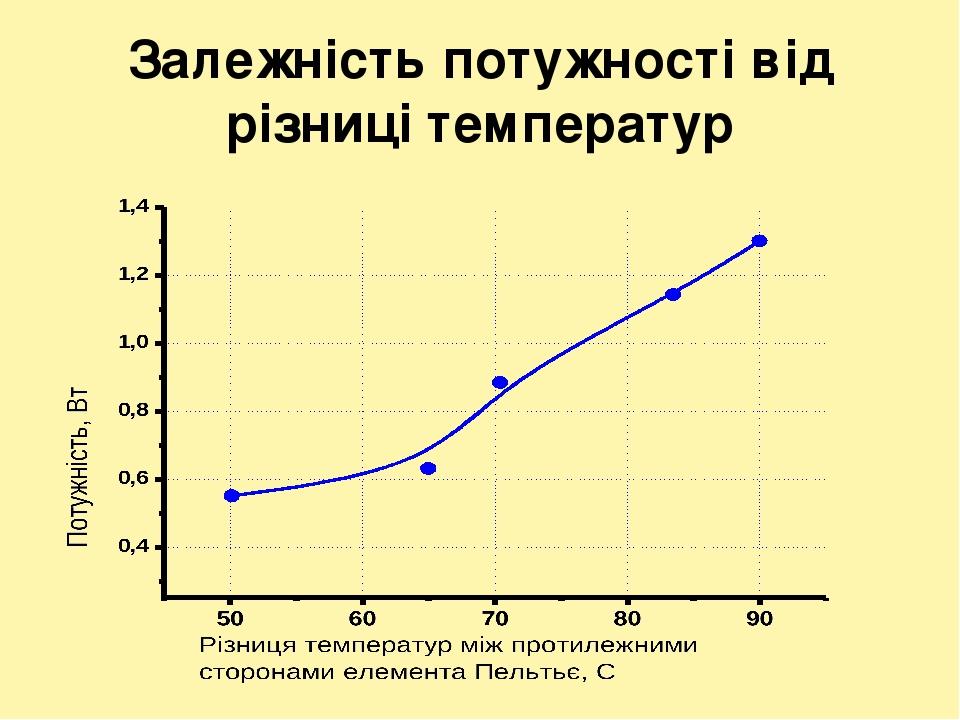Залежність потужності від різниці температур