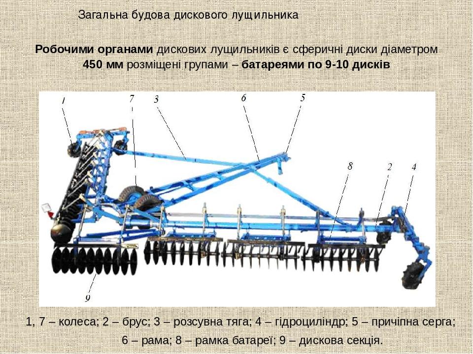 Загальна будова дискового лущильника 1, 7 – колеса; 2 – брус; 3 – розсувна тяга; 4 – гідроциліндр; 5 – причіпна серга; 6 – рама; 8 – рамка батареї;...