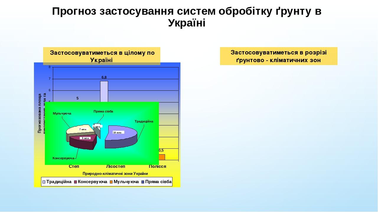 Прогноз застосування систем обробітку ґрунту в Україні Застосовуватиметься в цілому по Україні Застосовуватиметься в розрізі ґрунтово - кліматичних...