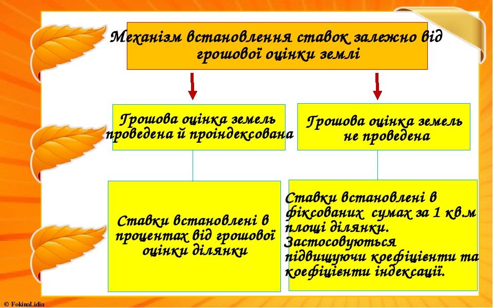 Механізм встановлення ставок залежно від грошової оцінки землі Грошова оцінка земель проведена й проіндексована Ставки встановлені в процентах від ...