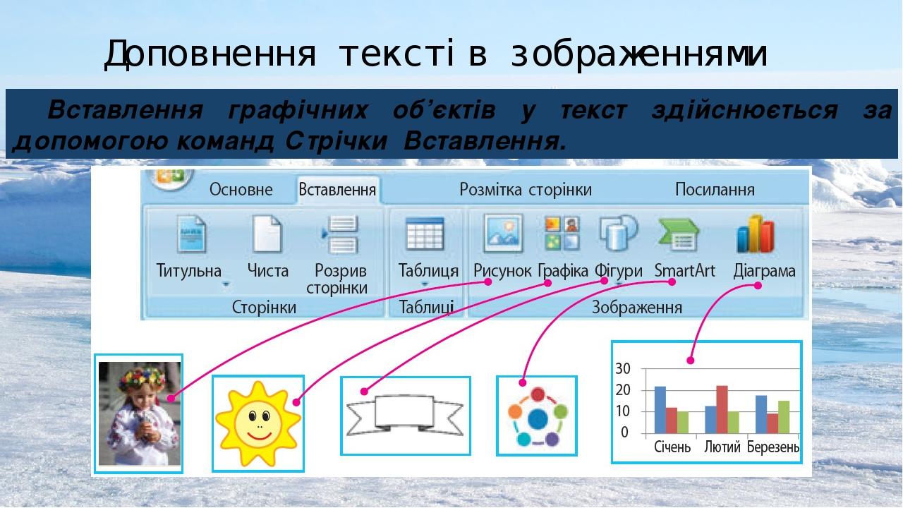 Вставлення графічних об'єктів у текст здійснюється за допомогою команд Стрічки Вставлення. Доповнення текстів зображеннями