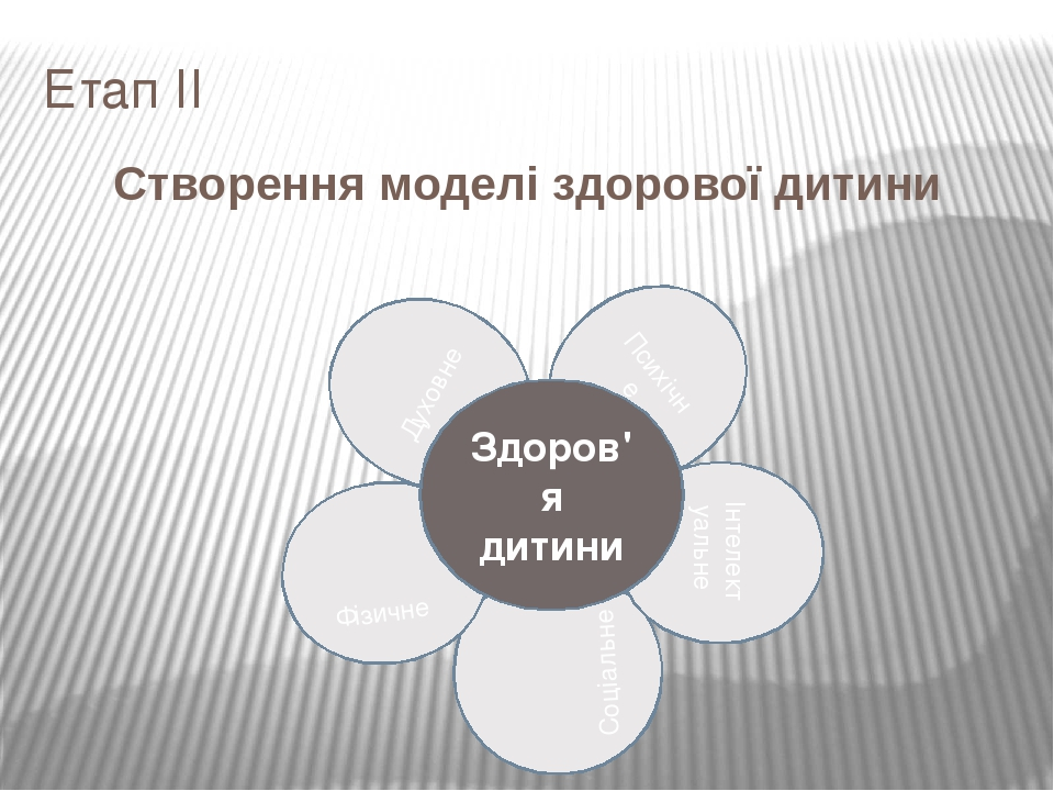 Соціальне Інтелектуальне Психічне Духовне Фізичне Етап ІІ Створення моделі здорової дитини Здоров'я дитини