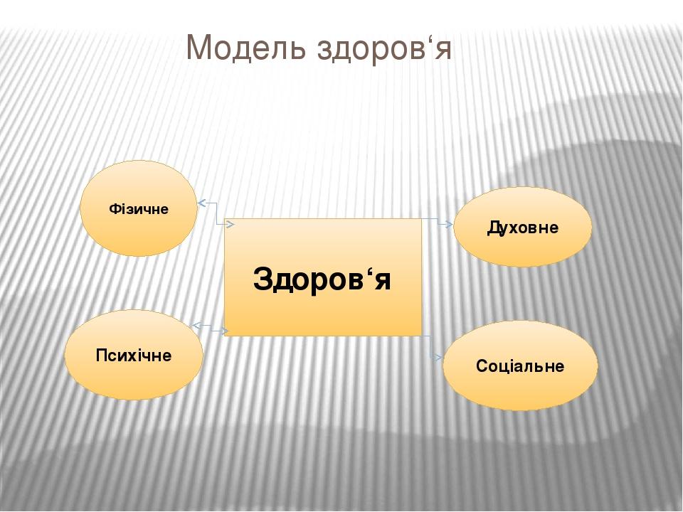 Модель здоров'я Здоров'я Соціальне Духовне Фізичне Психічне