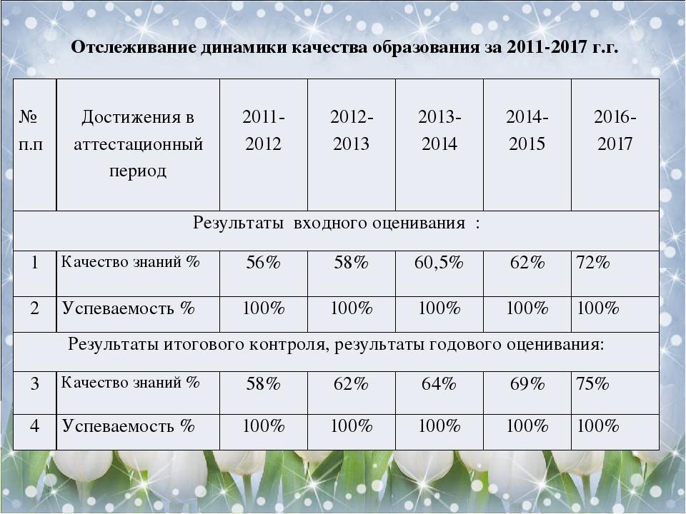 Отслеживание динамики качества образования за 2011-2017 г.г. № п.п Достижения в аттестационный период 2011-2012 2012-2013 2013-2014 2014-2015 2016-...
