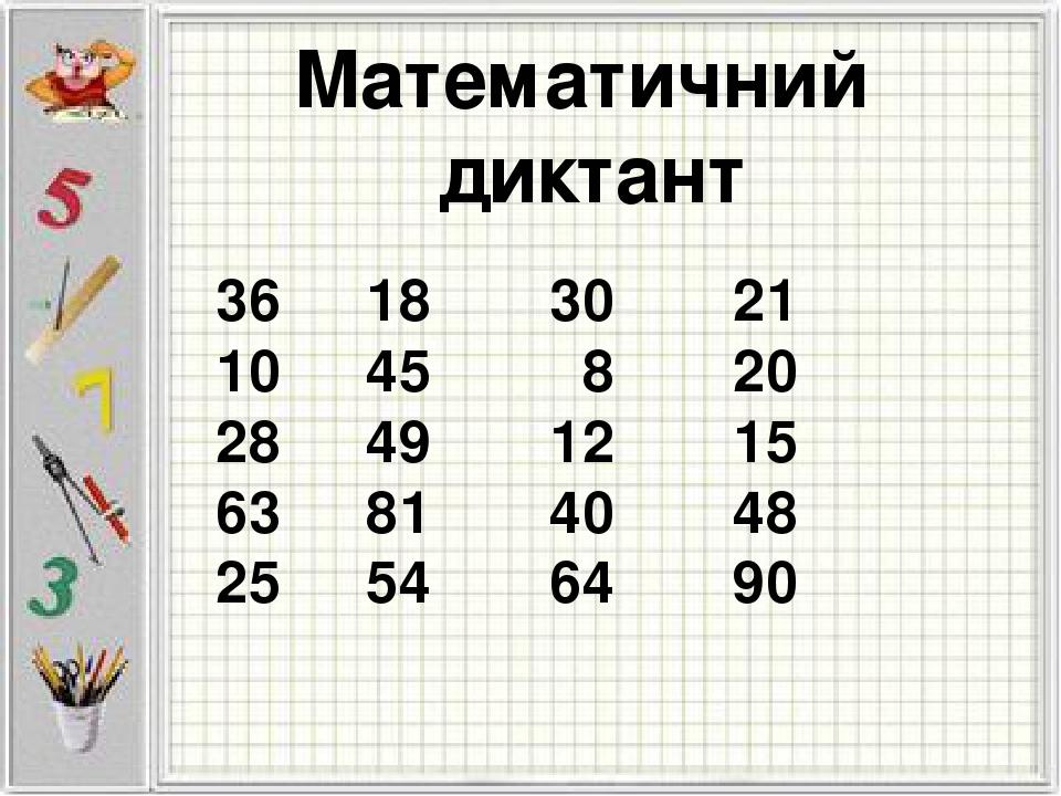 Математичний диктант 36 10 28 63 25 18 45 49 81 54 30 8 12 40 64 21 20 15 48 90