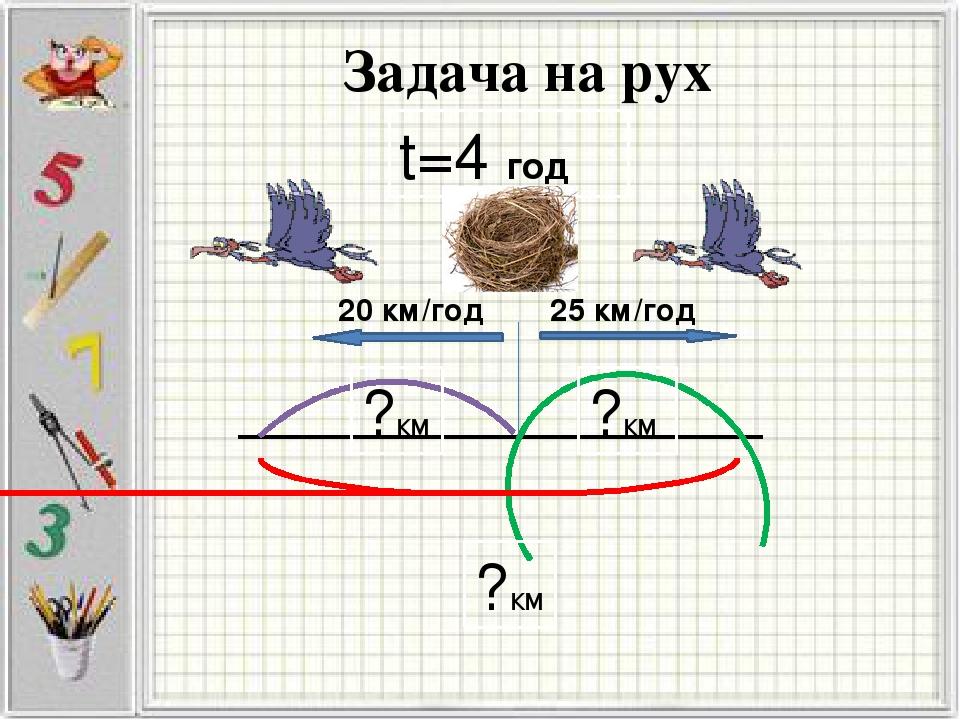 Задача на рух t=4 год ?км ?км ?км 20 км/год 25 км/год