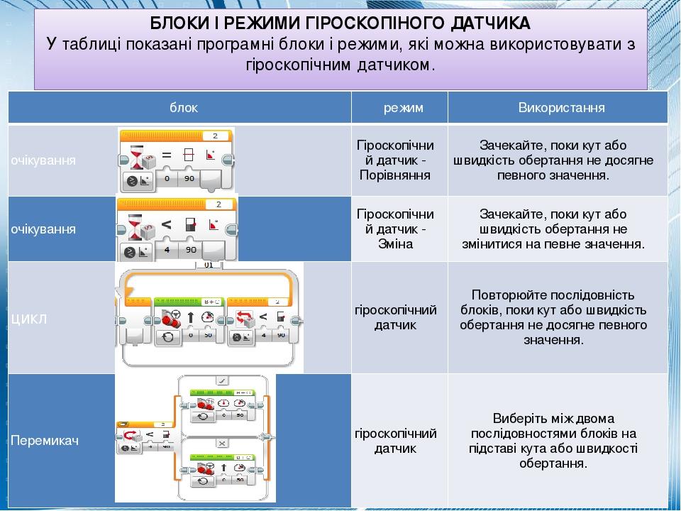 БЛОКИ І РЕЖИМИ ГІРОСКОПІНОГО ДАТЧИКА У таблиці показані програмні блоки і режими, які можна використовувати з гіроскопічним датчиком. блок режим Ви...