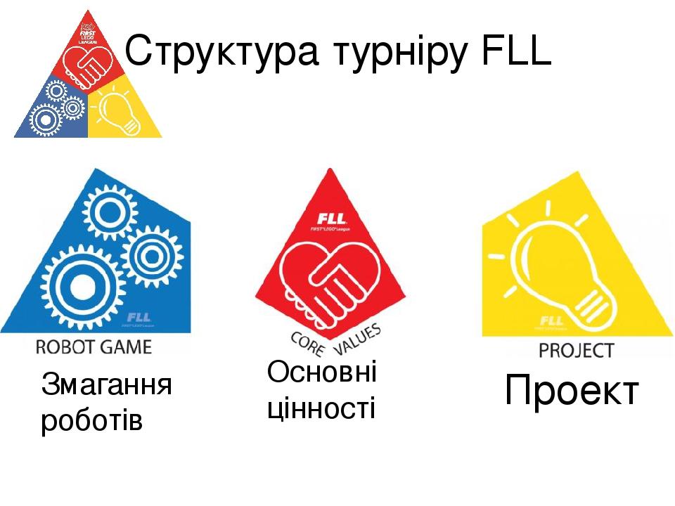 Структура турніру FLL Змагання роботів Проект Основні цінності