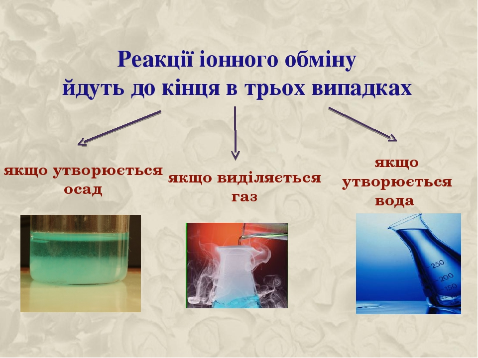 Реакції іонного обміну йдуть до кінця в трьох випадках якщо утворюється осад якщо виділяється газ якщо утворюється вода