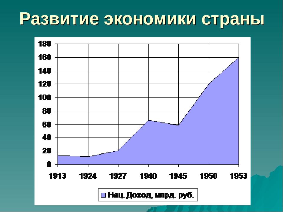 Развитие экономики страны