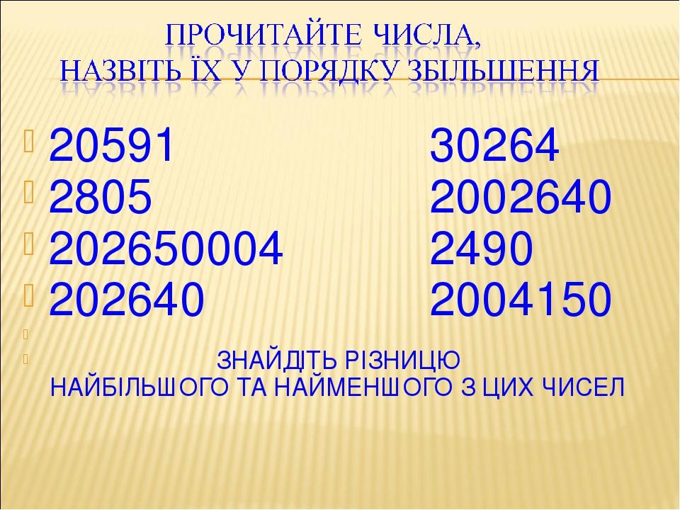20591 30264 2805 2002640 202650004 2490 202640 2004150 ЗНАЙДІТЬ РІЗНИЦЮ НАЙБІЛЬШОГО ТА НАЙМЕНШОГО З ЦИХ ЧИСЕЛ