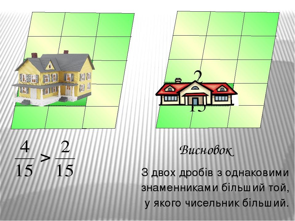 З двох дробів з однаковими знаменниками більший той, у якого чисельник більший. Висновок