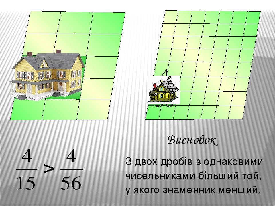 Висновок З двох дробів з однаковими чисельниками більший той, у якого знаменник менший.