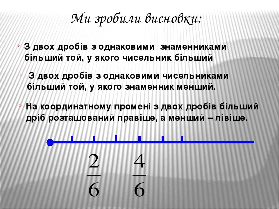 Ми зробили висновки: З двох дробів з однаковими знаменниками більший той, у якого чисельник більший З двох дробів з однаковими чисельниками більший...