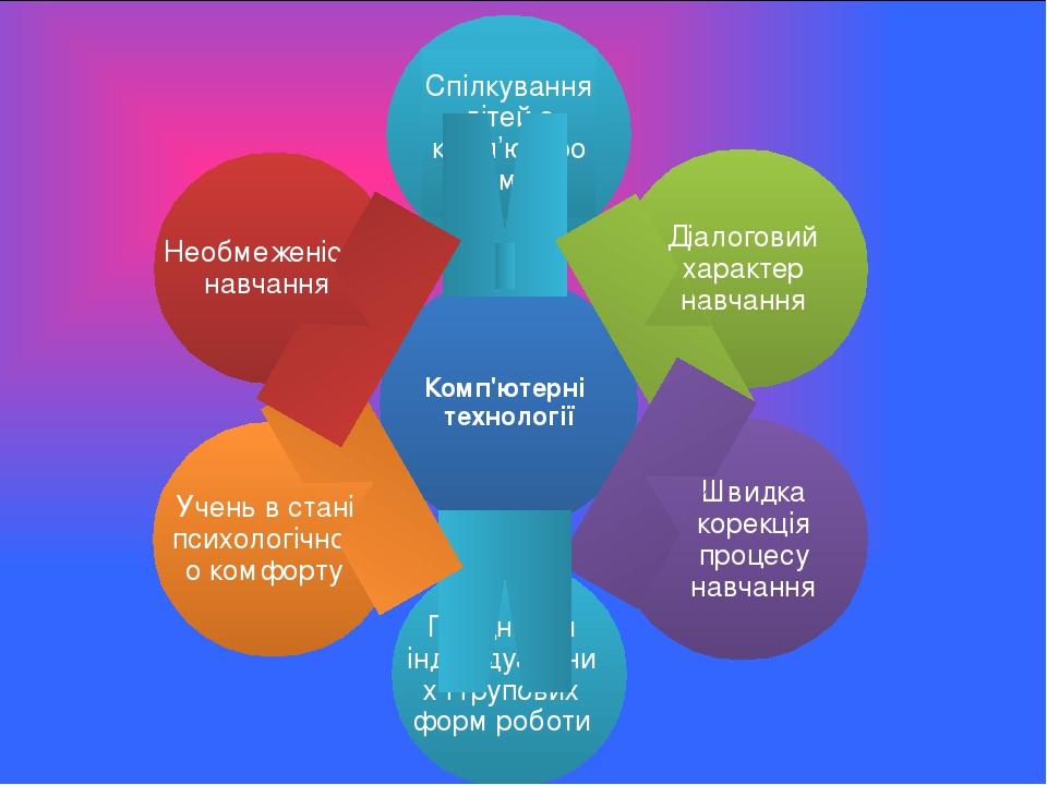 Комп'ютерні технології Спілкування дітей з комп'ютером Діалоговий характер навчання Швидка корекція процесу навчання Поєднання індивідуальних і гру...