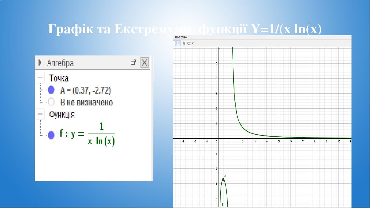 Графік та Екстремуми функції Y=1/(x ln(x) Таблиця значень