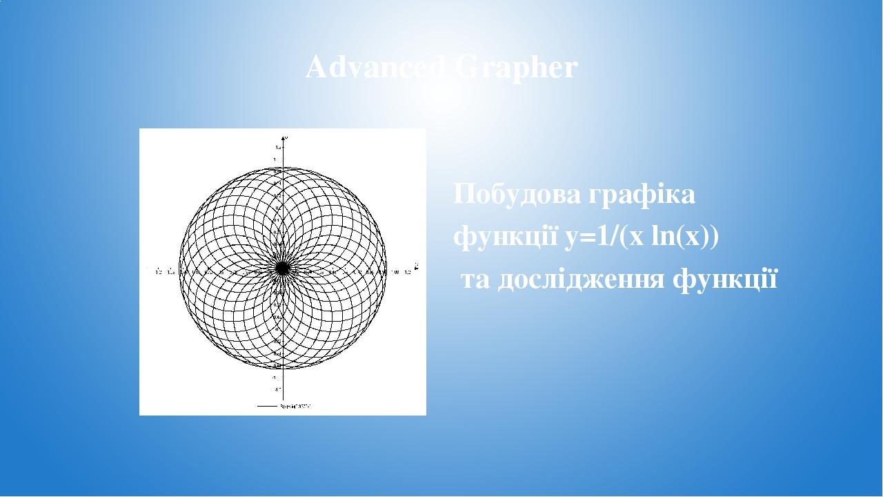 Advanced Grapher Побудова графіка функції y=1/(x ln(x)) та дослідження функції