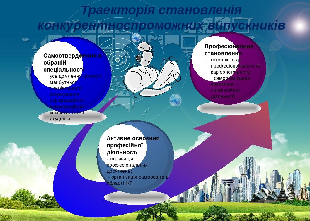 Траекторія становленія конкурентноспроможних випускників Самоствердження в обраній спеціальності усвідомлення цінності майбутньої спеціальності фор...