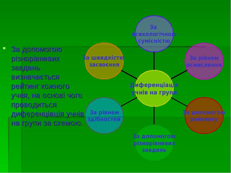 За допомогою різнорівневих завдань визначається рейтинг кожного учня, на основі чого проводиться диференціація учнів на групи за схемою.