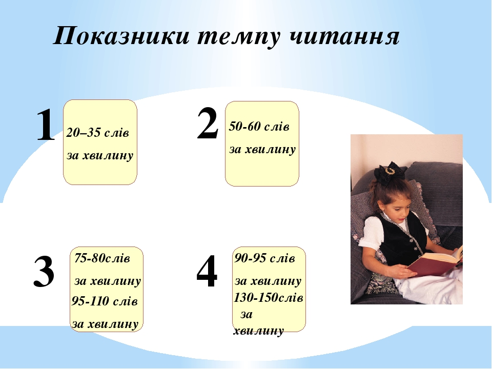 Показники темпу читання 1 20–35 слів за хвилину 2 3 4 50-60 слів за хвилину 75-80слів за хвилину 95-110 слів за хвилину 90-95 слів за хвилину 130-1...