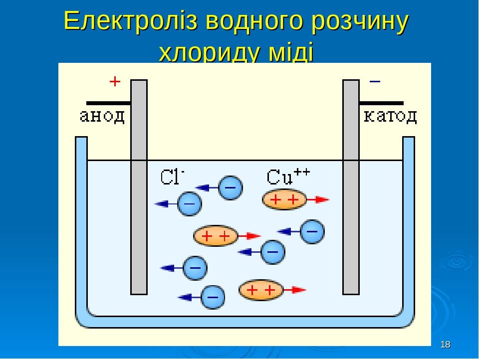 * Електроліз водного розчину хлориду міді