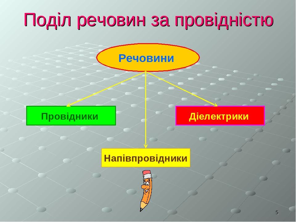 * Поділ речовин за провідністю Речовини Провідники Діелектрики Напівпровідники