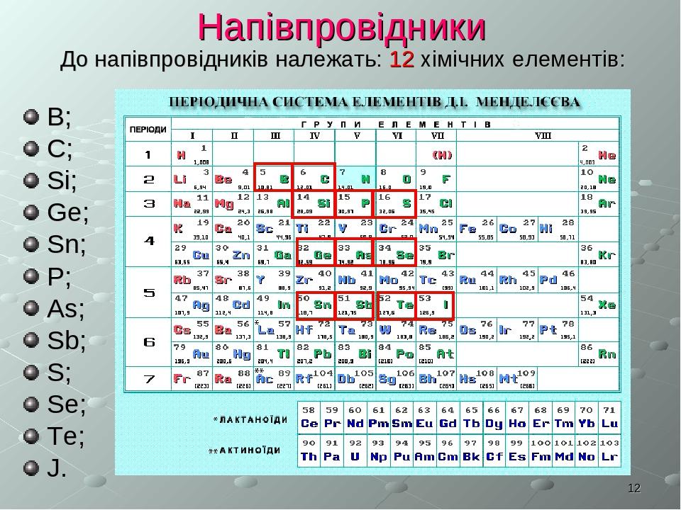 * Напівпровідники До напівпровідників належать: 12 хімічних елементів: В; С; Si; Ge; Sn; P; As; Sb; S; Se; Te; J.