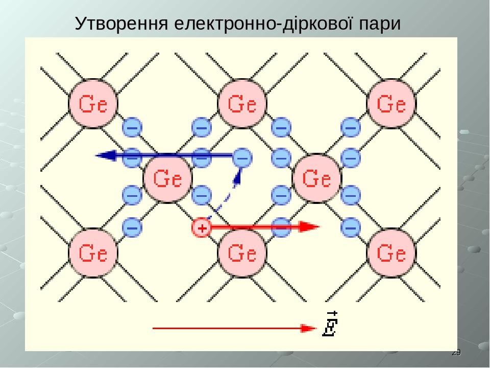 * Утворення електронно-діркової пари