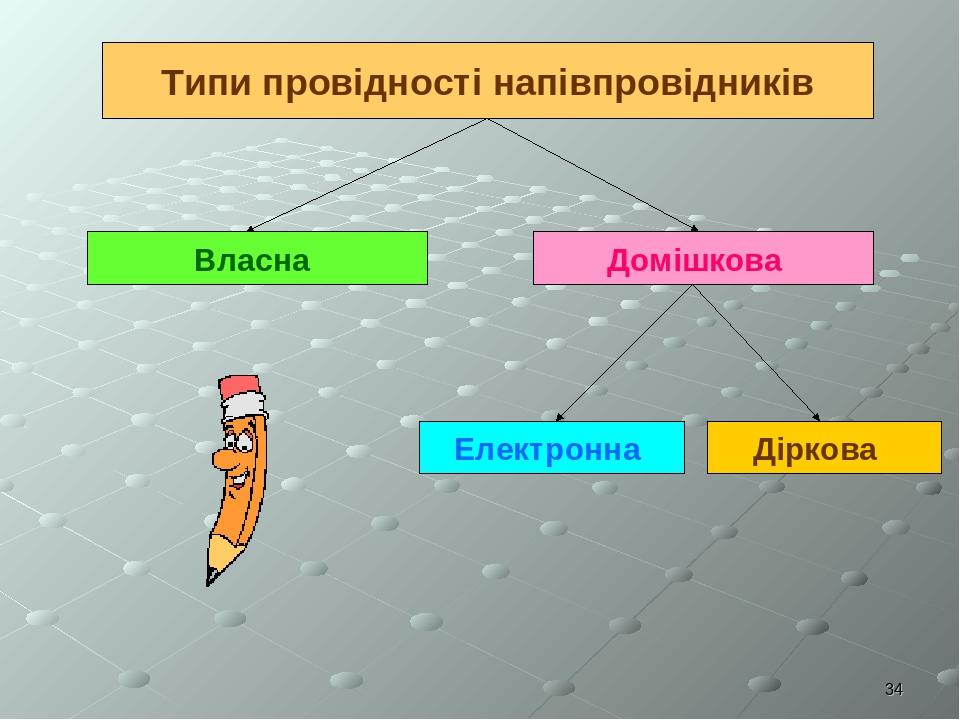 * Типи провідності напівпровідників Власна Домішкова Електронна Діркова