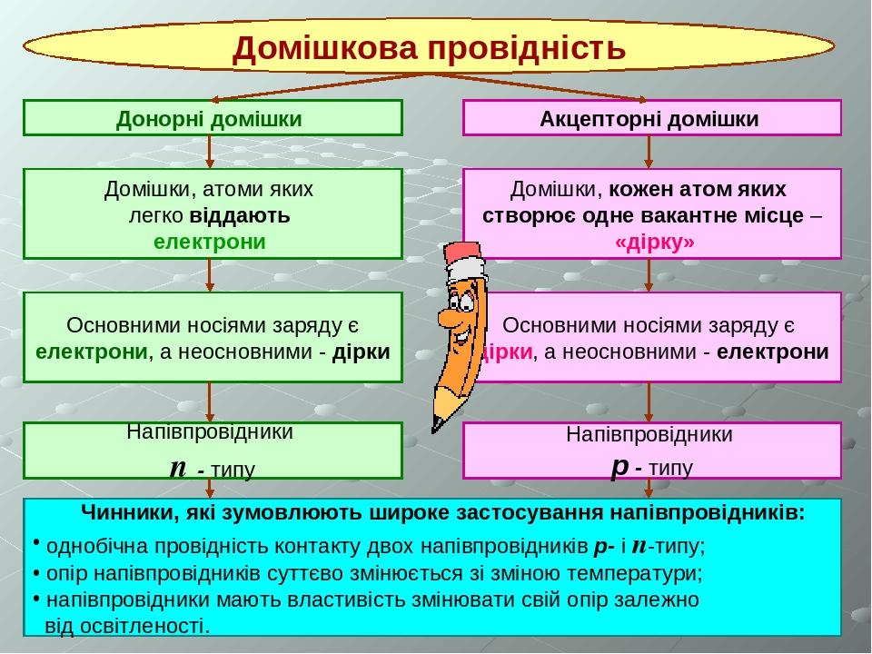* Домішкова провідність Донорні домішки Акцепторні домішки Домішки, атоми яких легко віддають електрони Домішки, кожен атом яких створює одне вакан...