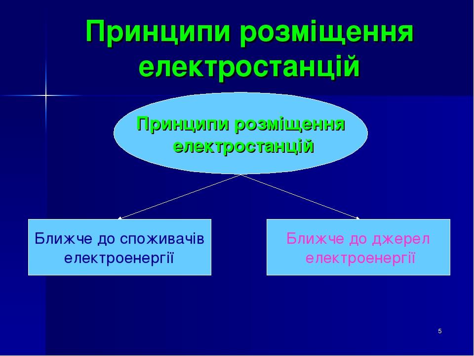 * Принципи розміщення електростанцій Принципи розміщення електростанцій Ближче до споживачів електроенергії Ближче до джерел електроенергії
