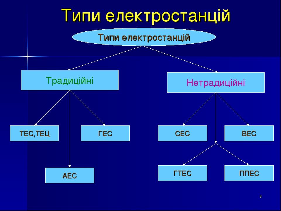 * Типи електростанцій Типи електростанцій Традиційні Нетрадиційні ТЕС,ТЕЦ АЕС ГЕС ГТЕС СЕС ППЕС ВЕС