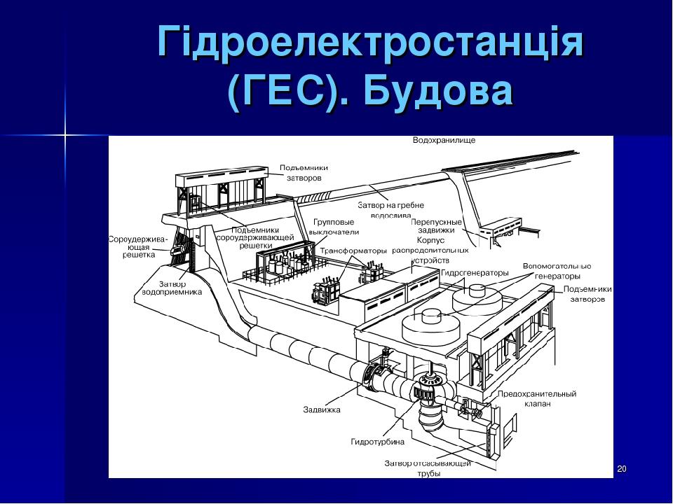 * Гідроелектростанція (ГЕС). Будова