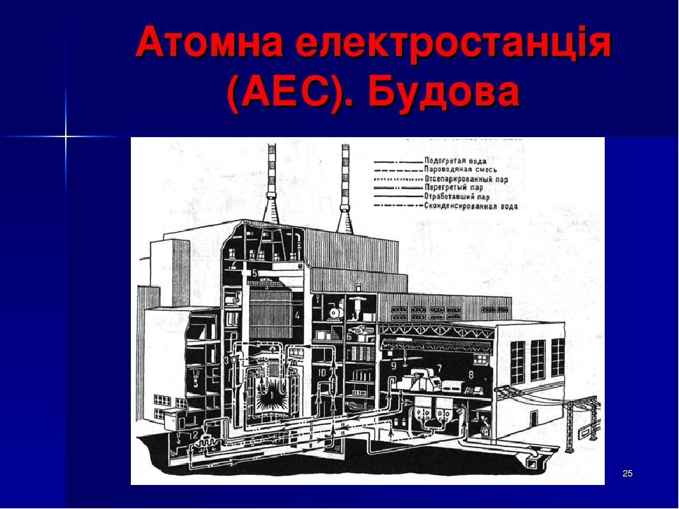 * Атомна електростанція (АЕС). Будова