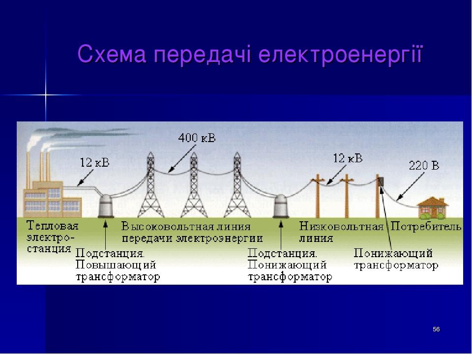 * Схема передачі електроенергії