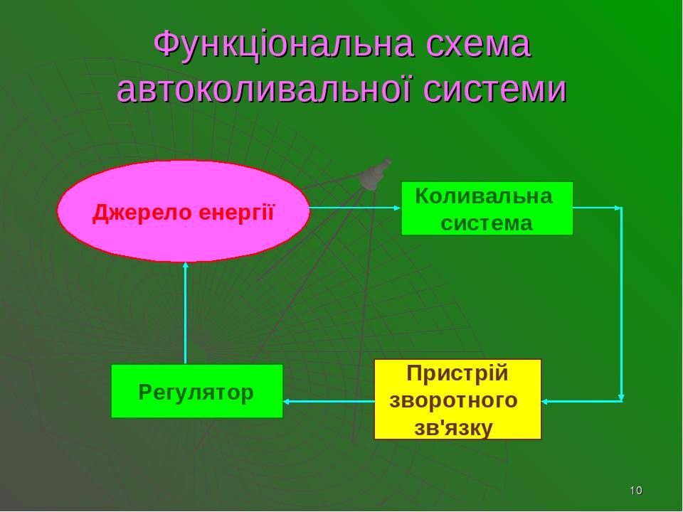 * Функціональна схема автоколивальної системи Джерело енергії Пристрій зворотного зв'язку Коливальна система Регулятор