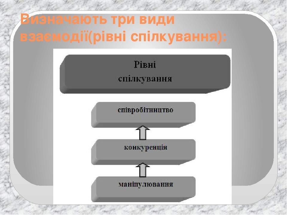 Визначають три види взаємодії(рівні спілкування):