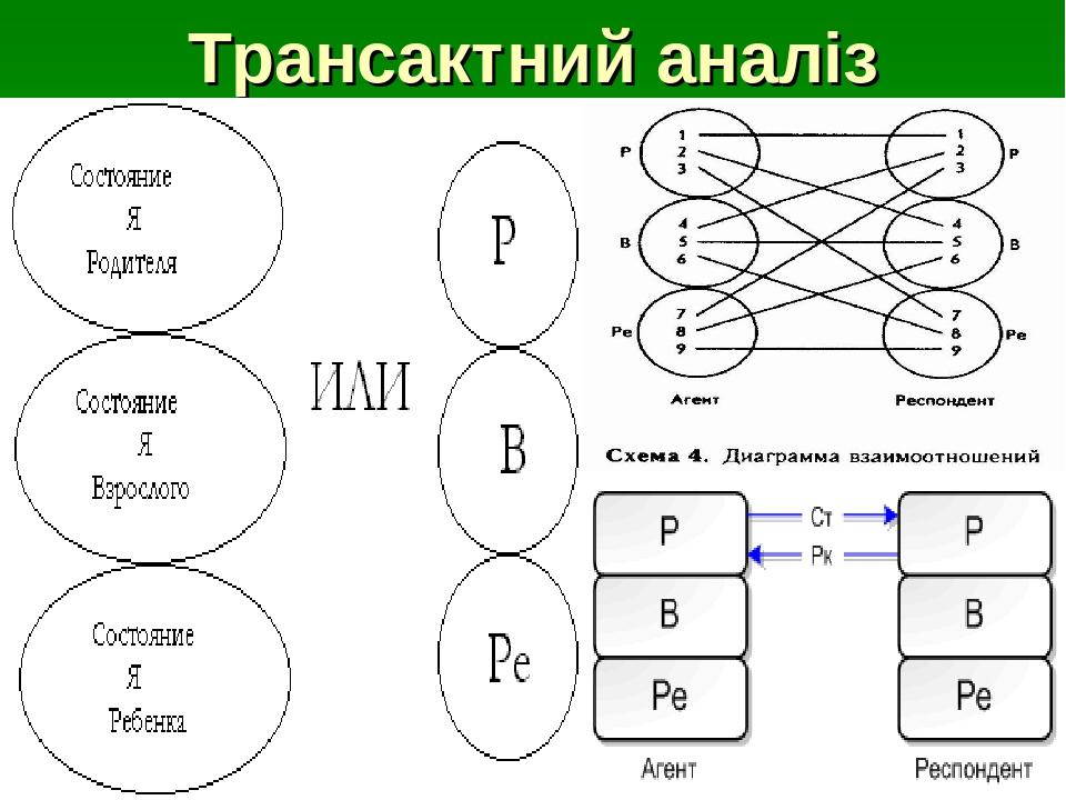 Трансактний аналіз