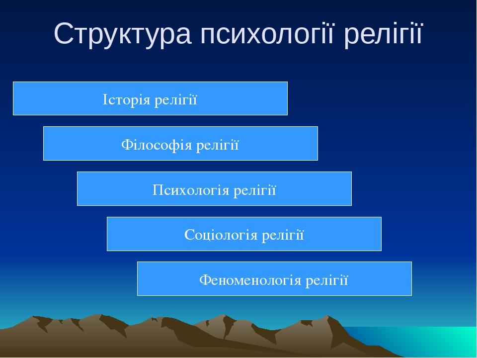 Структура психології релігії Історія релігії Філософія релігії Психологія релігії Соціологія релігії Феноменологія релігії
