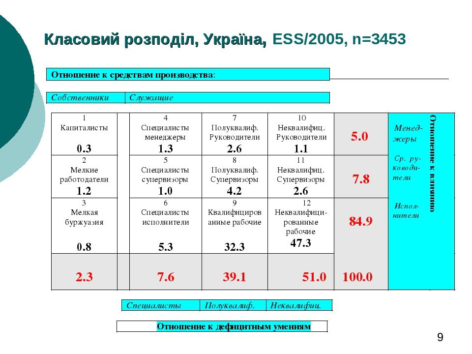 Класовий розподіл, Україна, ESS/2005, n=3453