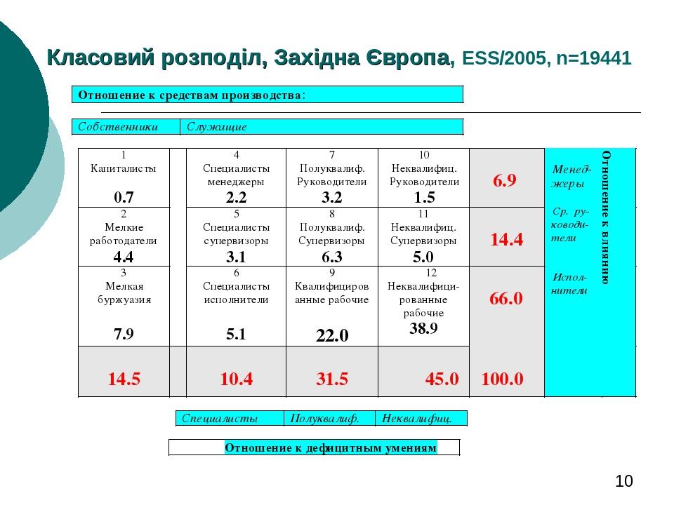 Класовий розподіл, Західна Європа, ESS/2005, n=19441