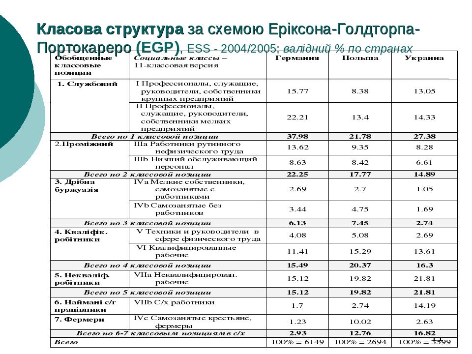 Класова структура за схемою Еріксона-Голдторпа-Портокареро (EGP), ESS - 2004/2005; валідний % по странах