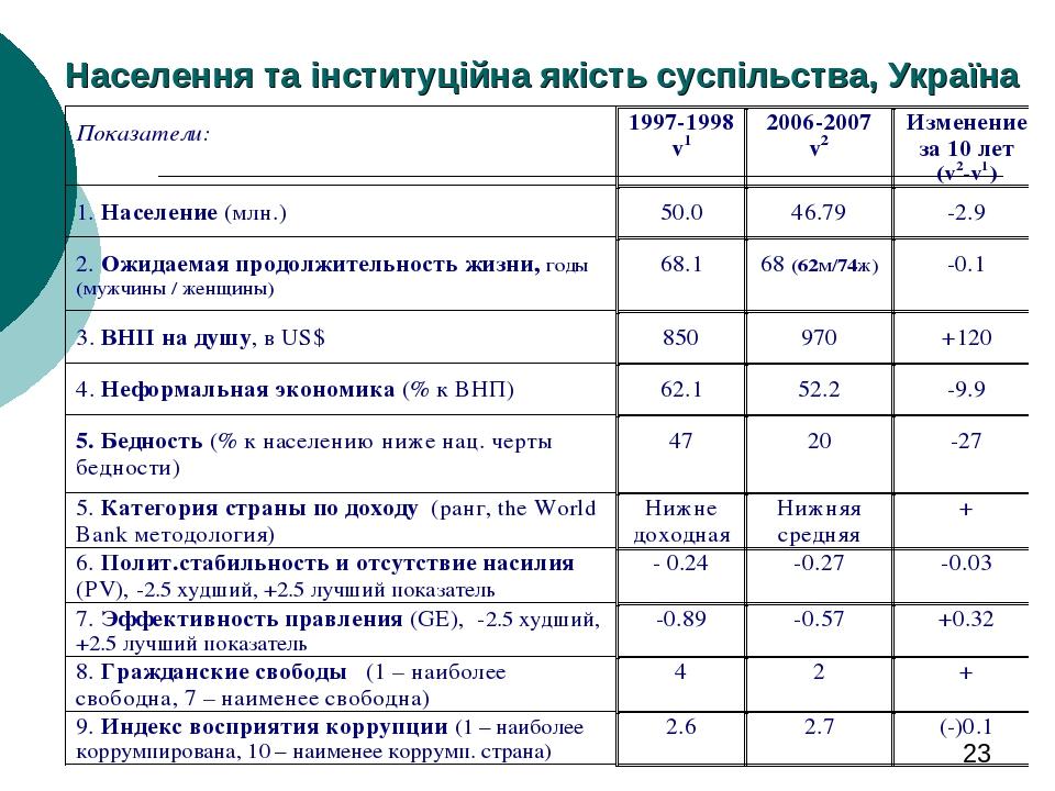 Населення та інституційна якість суспільства, Україна