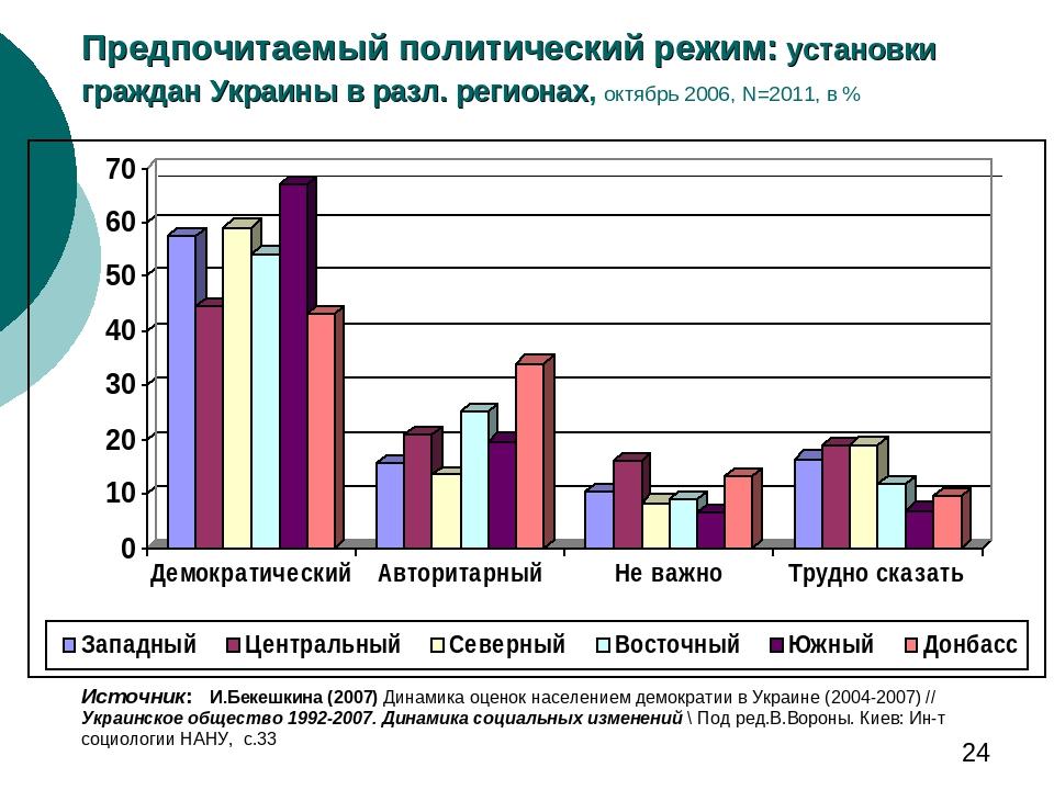 Предпочитаемый политический режим: установки граждан Украины в разл. регионах, октябрь 2006, N=2011, в % Источник: И.Бекешкина (2007) Динамика оцен...