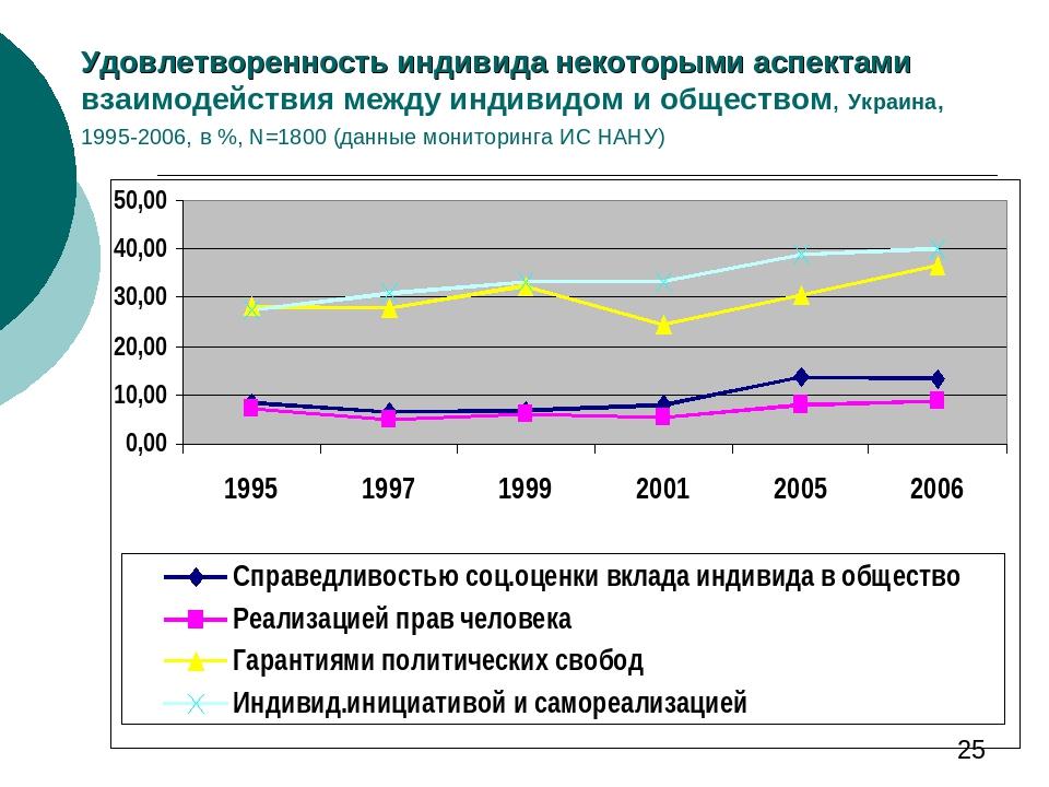 Удовлетворенность индивида некоторыми аспектами взаимодействия между индивидом и обществом, Украина, 1995-2006, в %, N=1800 (данные мониторинга ИС ...